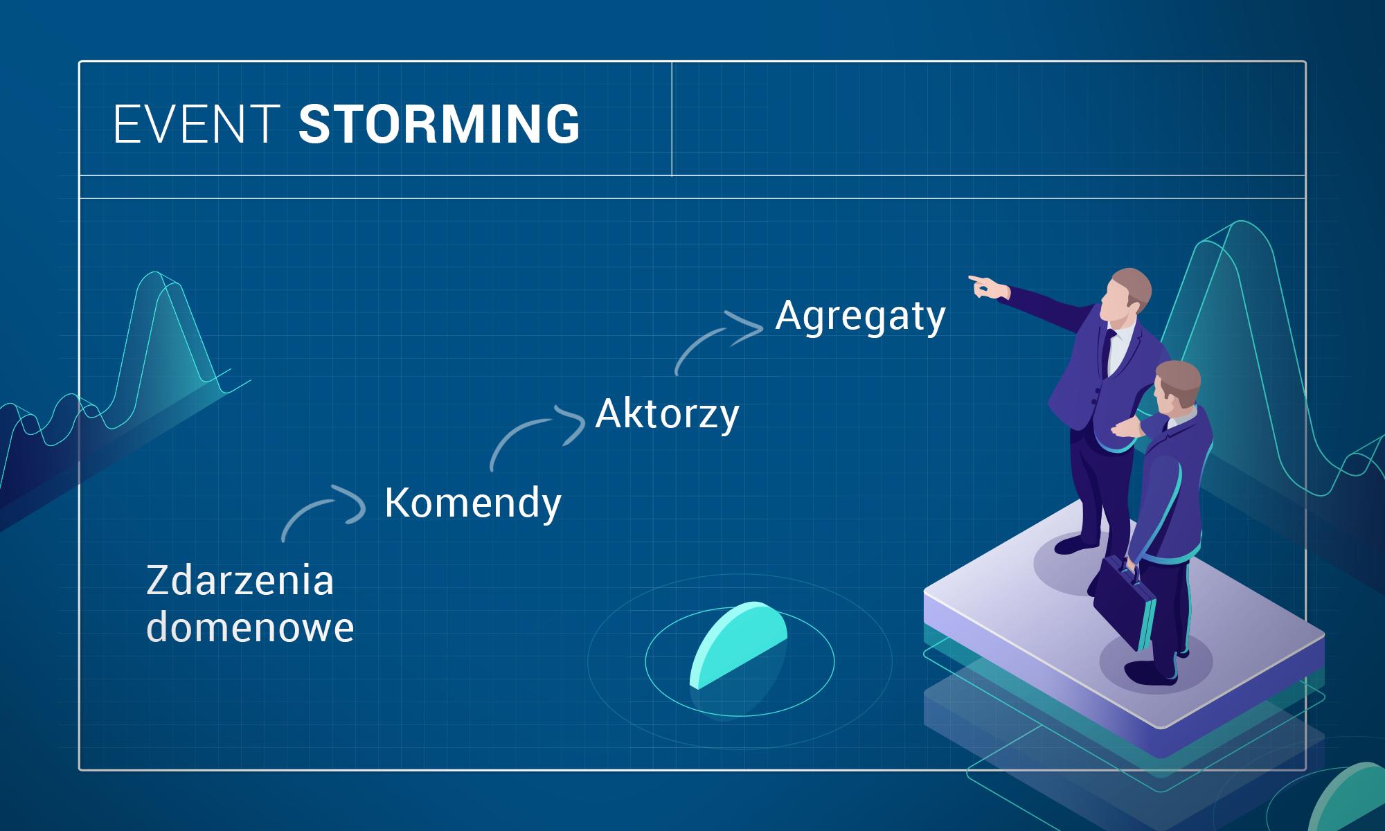 Event Storming w praktyce.